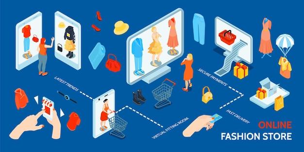 Isometrische online shopping mode-infographics met afbeeldingen van kleding en accessoires op gadgetschermen met tekst