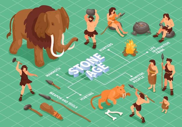 Isometrische primitieve mensen holbewoner stroomdiagram samenstelling met stenen artefacten uit de steentijd dieren en karakters van oude mensen illustratie