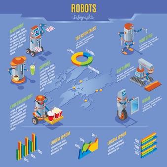 Isometrische robots infographic concept met robotassistenten thuis bij het bouwen van medicijnen voor het reinigen van entertainmentbollen en -diensten