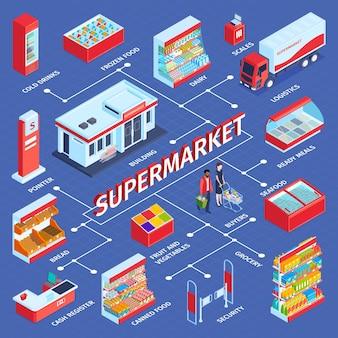 Isometrische samenstelling van het stroomdiagram van de supermarkt met winkelschappen en menselijke karakters