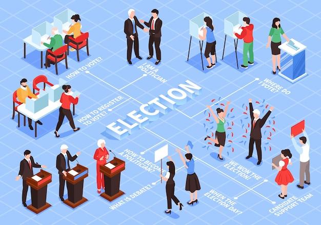 Isometrische samenstelling van het verkiezingsstroomdiagram met menselijke karakters van kiezers, politieke figuren en teams met bijschriften