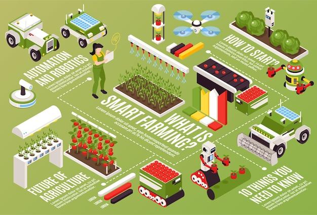 Isometrische slimme boerderij horizontale stroomdiagram