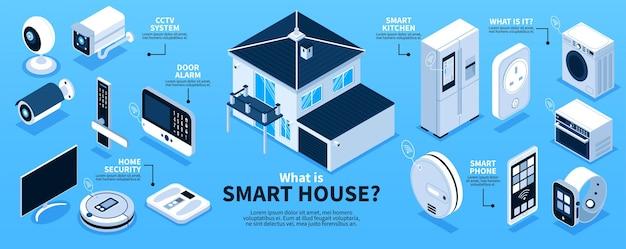 Isometrische slimme huiselementen stroomdiagram