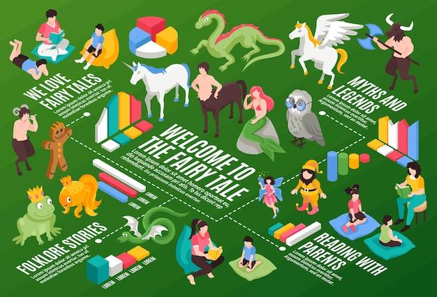 Isometrische sprookje infographics illustratie