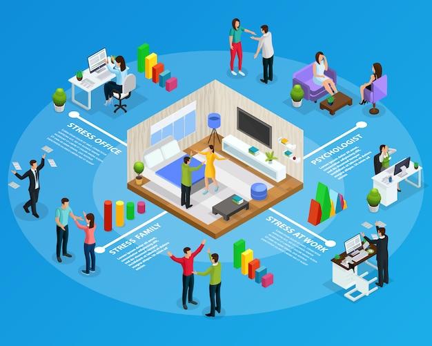 Isometrische stress infographic concept met mensen in stressvolle situaties op het werk aan huis kantoor in familie geïsoleerd