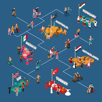 Isometrische stroomdiagram mensen reizen