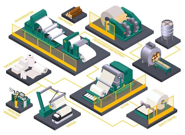 Isometrische stroomdiagram met papierproductieproces en fabrieksapparatuur 3d illustratie
