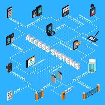 Isometrische stroomdiagram van toegangssystemen