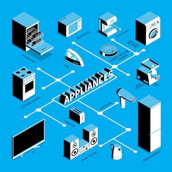 Isometrische stroomdiagram voor huishoudelijke apparaten