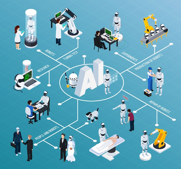 Isometrische stroomdiagram voor kunstmatige intelligentie