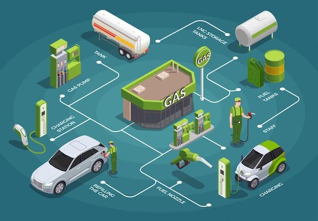 Isometrische stroomschema illustratie van benzinestation
