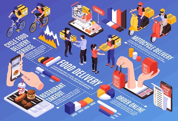 Isometrische voedsellevering infographic stroomdiagram