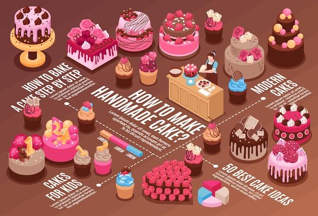 Isometrische zelfgemaakte cake horizontaal stroomdiagram met hoe je stap voor stap een cake maakt