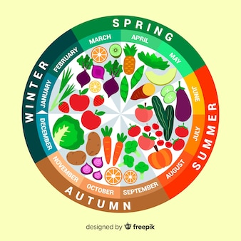 Kalender van seizoensgebonden groenten en fruit