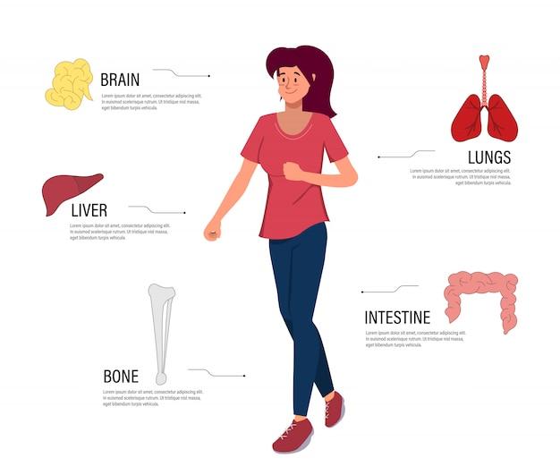 Karakter vrouw lichaam en anatomie diagram.