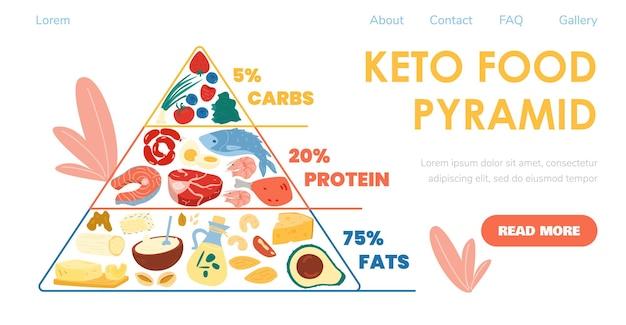 Keto dieet voedselpiramide in website banner ontwerp platte vectorillustratie