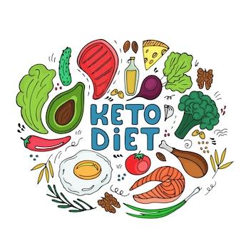 Keto paleo dieet hand getekende banner. ketogeen laag in koolhydraten en eiwitten, hoog vetgehalte. gezond eten in doodle-stijl.