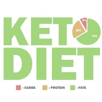Ketogeen dieet macro's diagram, lage koolhydraten, hoog gezond vet vectorillustratie voor infographic titel