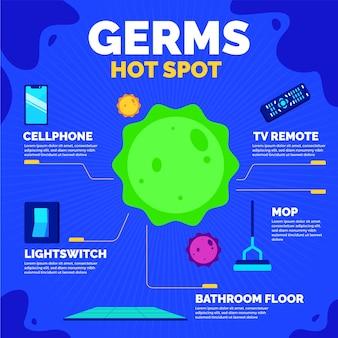 Kiemen hotspots en virus in het midden
