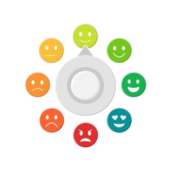 Klantbeoordeling meetschaal. klanttevredenheid. emoji. stemmingsmeter.