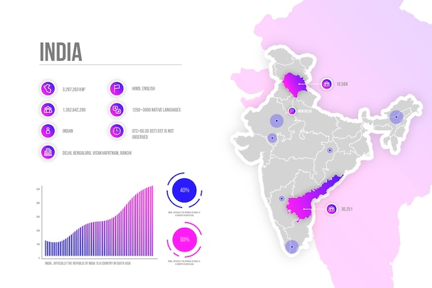 Kleurovergang india kaart infographic