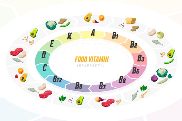 Kleurovergang vitamine voedsel infographic