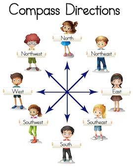 Kompasrichtingen met kinderen en woorden