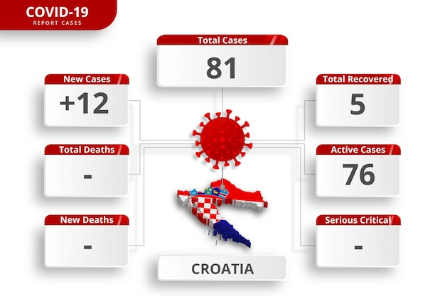 Kroatië coronavirus bevestigde gevallen. bewerkbare infographic sjabloon voor dagelijkse nieuwsupdate. corona virusstatistieken per land.