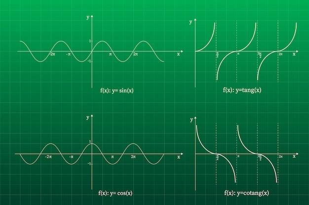 Kwadratische functie in het coördinatensysteem.