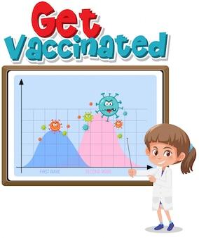 Laat u vaccineren met een tweede golfgrafiek