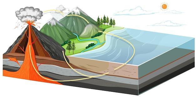 Lagen van de aarde die de binnenkant van de vulkaan laten zien