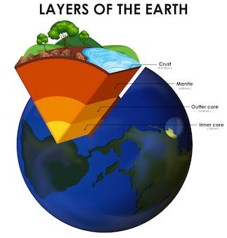 Lagen van de aarde op wit