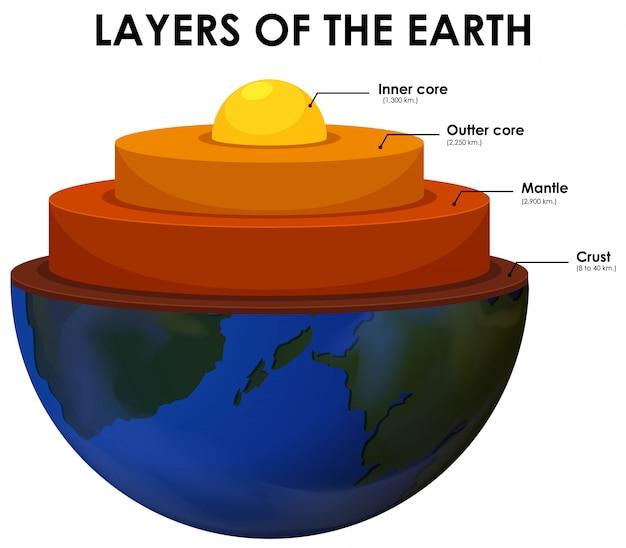 Lagen van de aarde op witte achtergrond
