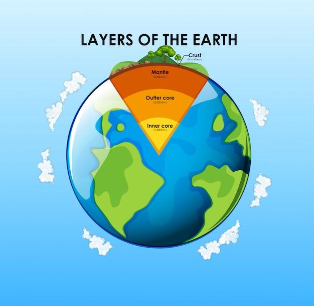 Lagen van de aarde
