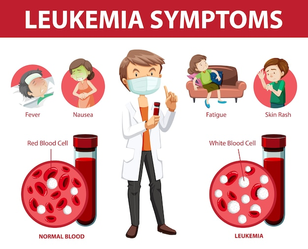 Leukemie symptomen cartoon stijl infographic