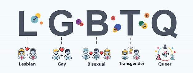 Lgbtq-webpictogram voor liefdesparade, lesbisch, homoseksueel, biseksueel, transgender en queer.