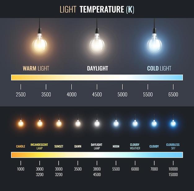 Lichttemperatuurinfographics met lineaire grafiek van warme tot koude verlichting met tekstbijschriften voor toepassingen
