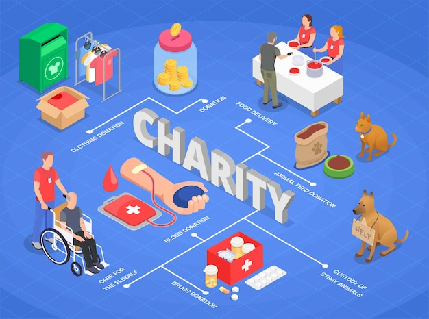 Liefdadigheidsschenking vrijwilligerswerk stroomdiagram samenstelling illustratie