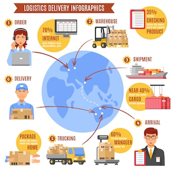 Logistiek levering infographics