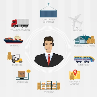 Logistiek manager agent