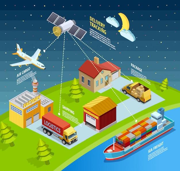 Logistieke netwerksjabloon