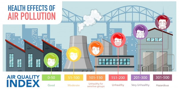 Luchtkwaliteitsindex met kleurschalen die van goed tot gevaarlijk zijn