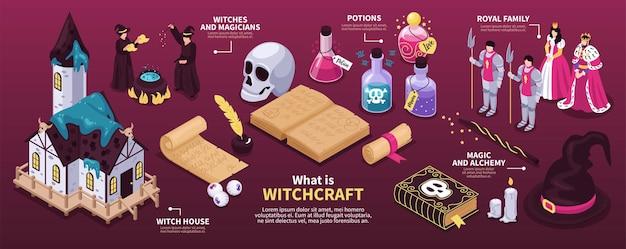 Magische horizontale infographic lay-out met heksen goochelaars drankjes alchemie boek heksenhuis