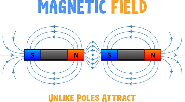 Magnetisch veld van ongelijke polen trekken elkaar aan