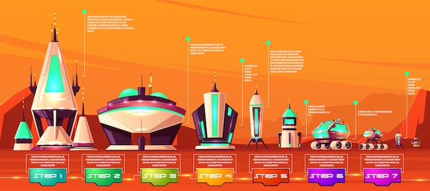 Mars kolonisatie stappen, ruimtetransport technologische evolutie stadia cartoon