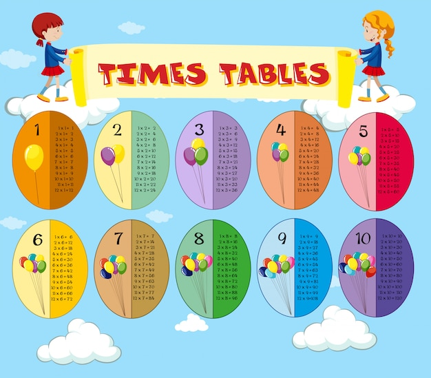Math times tables sky theme