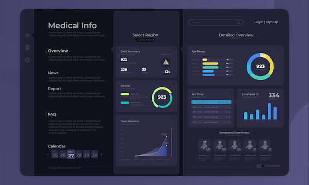 Medische infographic op dashboard admin-paneelinterface met concept van de donkere modus