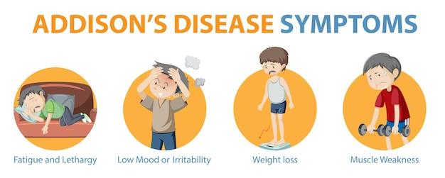 Medische infographic van de symptomen van de ziekte van addison