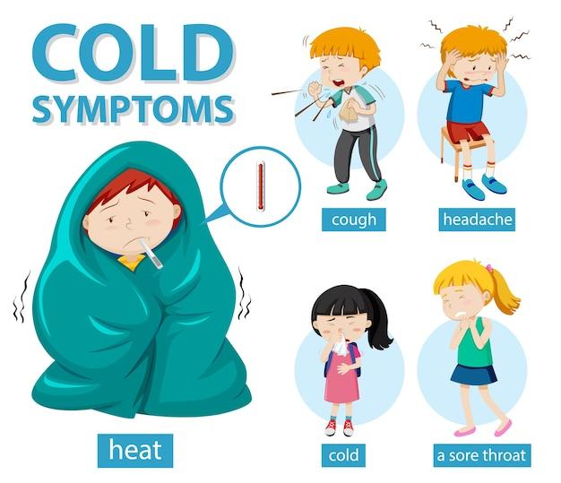 Medische infographic van verkoudheidssymptomen