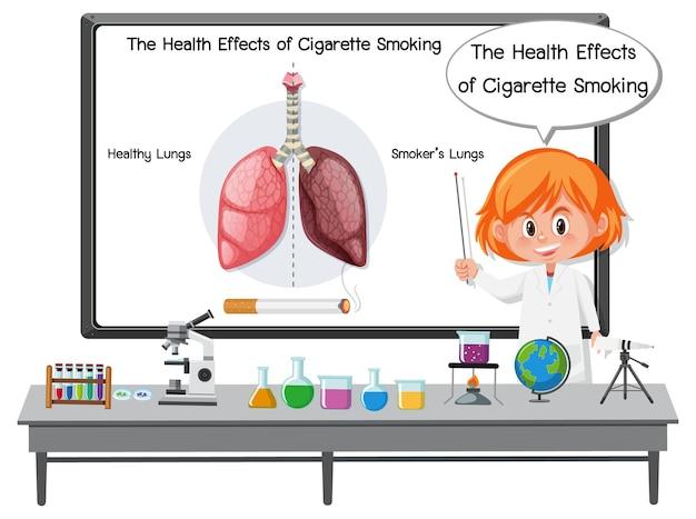 Medische informatie over effecten van het roken van sigaretten